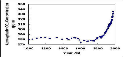 CO2 graph, last 1000 years